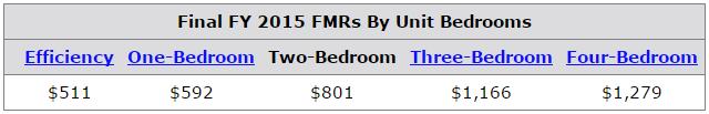 HUD Fair Market Rent Result